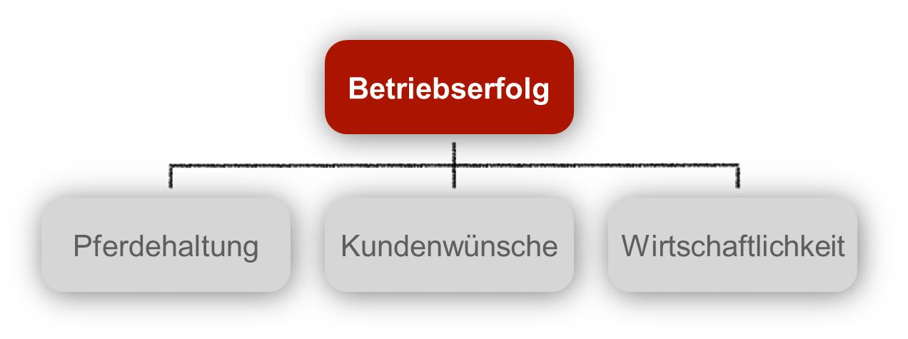 Betriebserfolg